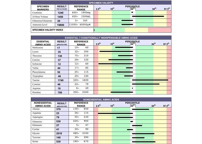 Otizmde Biyomedikal Testlerve Klinik Araştırmalar